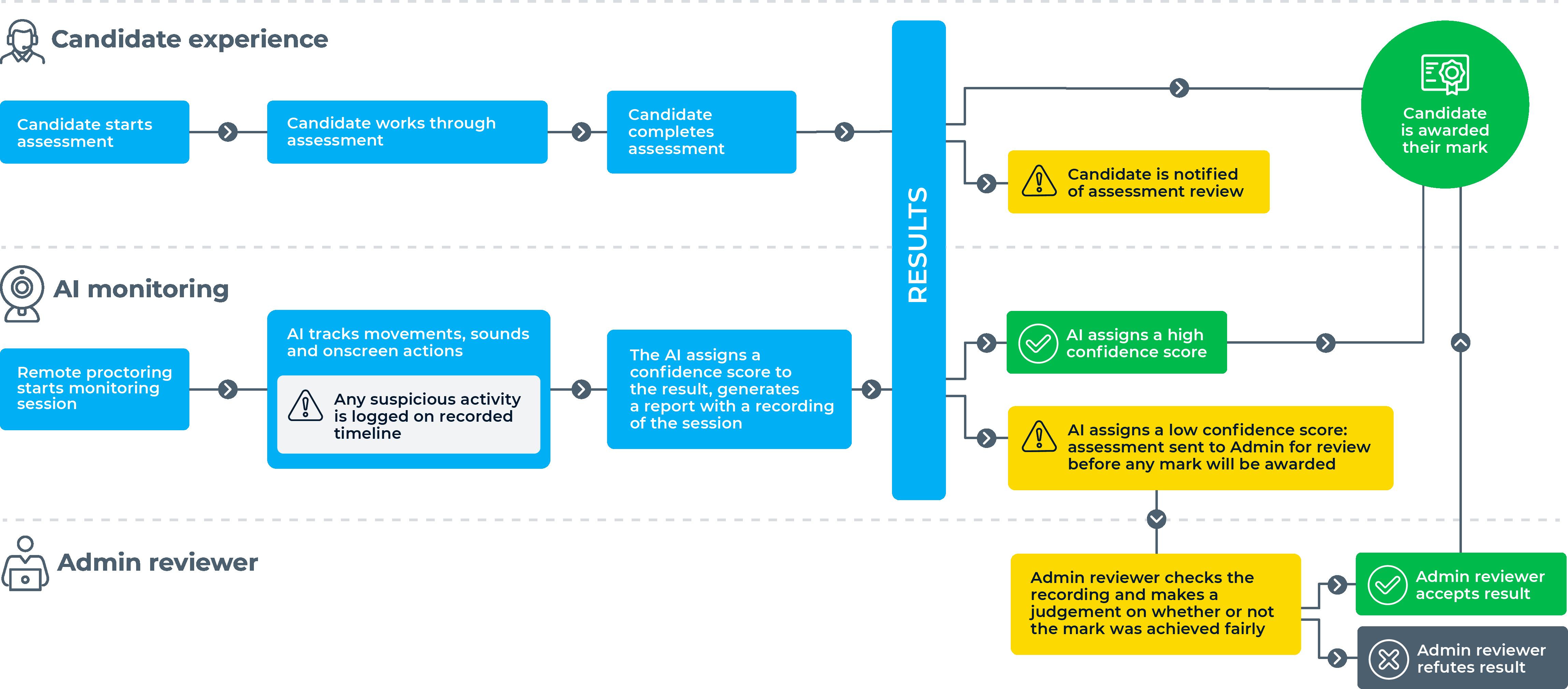 AI Proctoring timeline 2